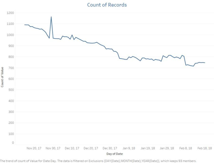 01 - Count of Records by Date