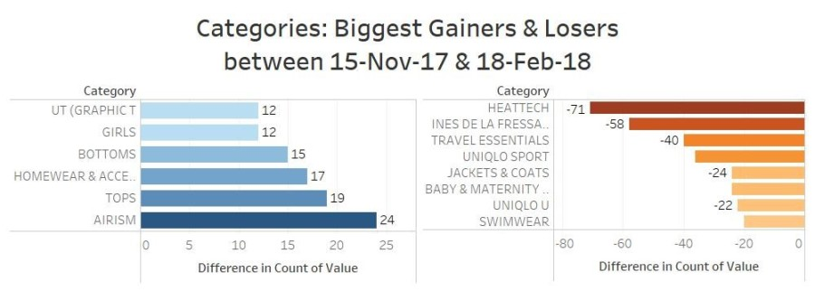 02 - Category Gainers & Losers