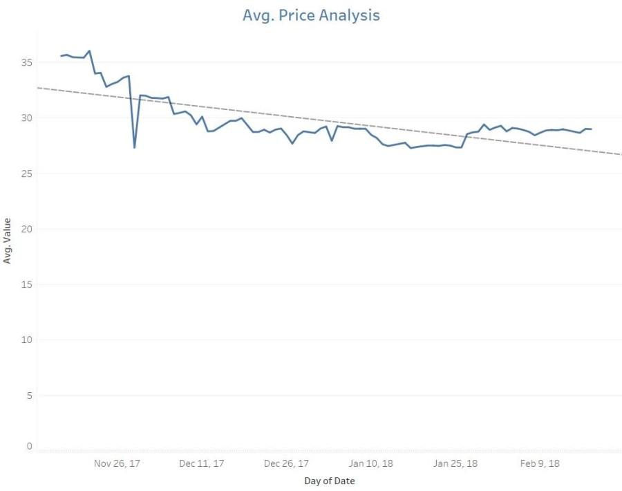 04 - Avg. Price Analysis